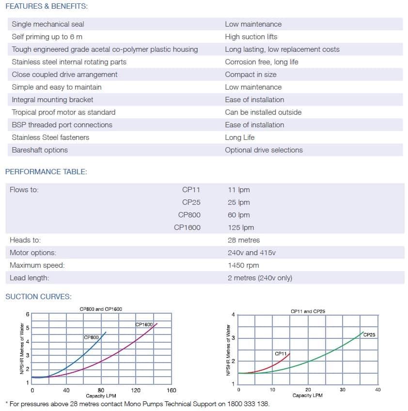 Mono CP Pump Data